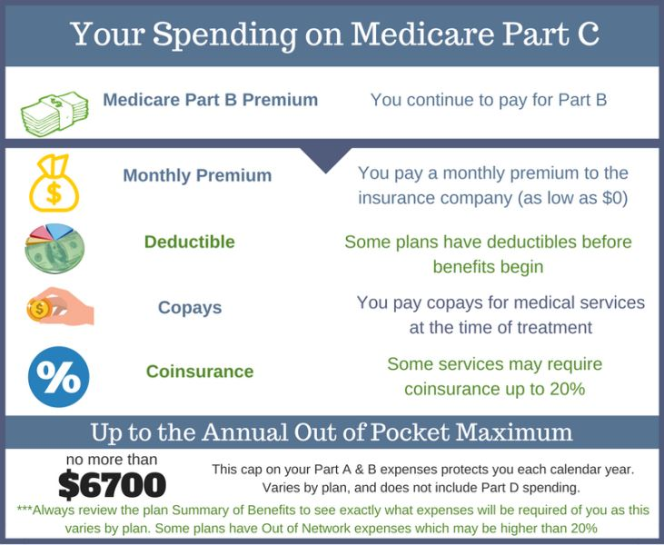 medicare part c costs